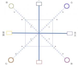 イオンマトリクス図